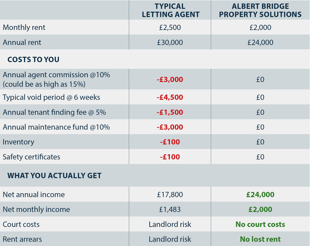 Comparison table showing the amounts landlords can earn when they use a high street letting agent or Albert Bridge Property Solutions. In this example the annual rent coming in through the letting agent is £30,000 but with Albert Bridge it is £24,000. However after all the costs have been deducted, what the landlord will actually get from the letting agent is £17,800 while Albert Bridge will give them £24,000.
